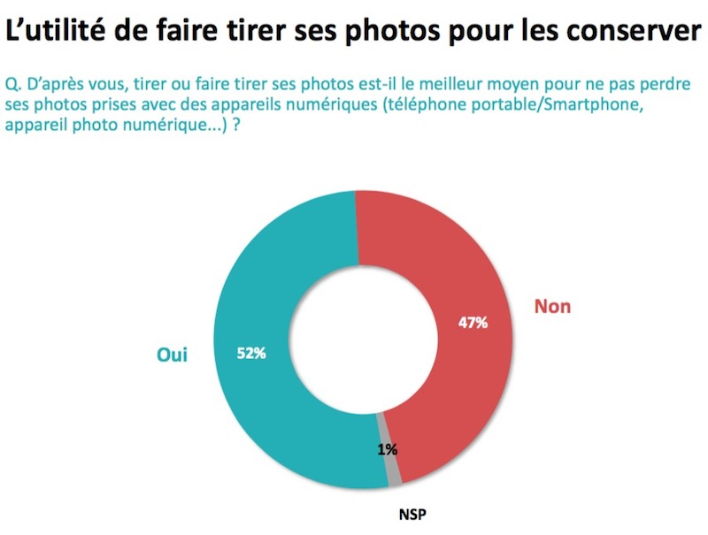 conserver photos - Quelles sont les données les plus sensibles sur votre téléphone ?