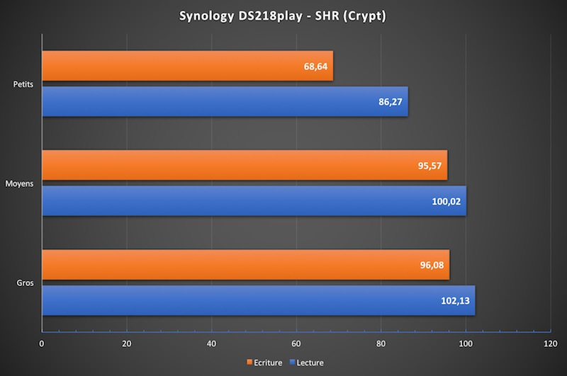 ds218play performance crypt - NAS - Test du Synology DS218play
