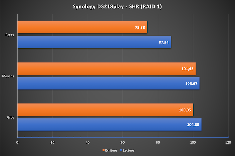 ds218play performance - NAS - Test du Synology DS218play