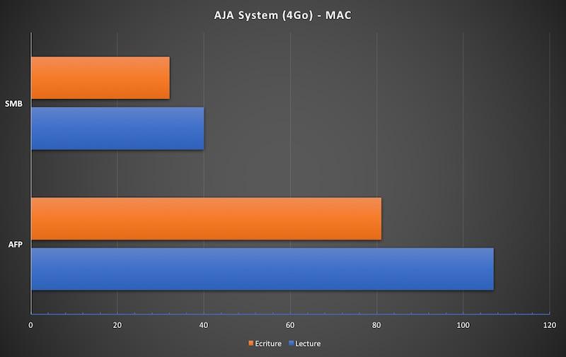 macos aftp smb - NAS et MAC : Faut-il choisir le protocole AFP ou SMB ?