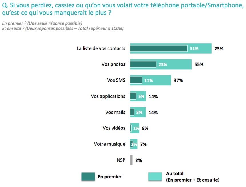 manque telephone perte - Quelles sont les données les plus sensibles sur votre téléphone ?
