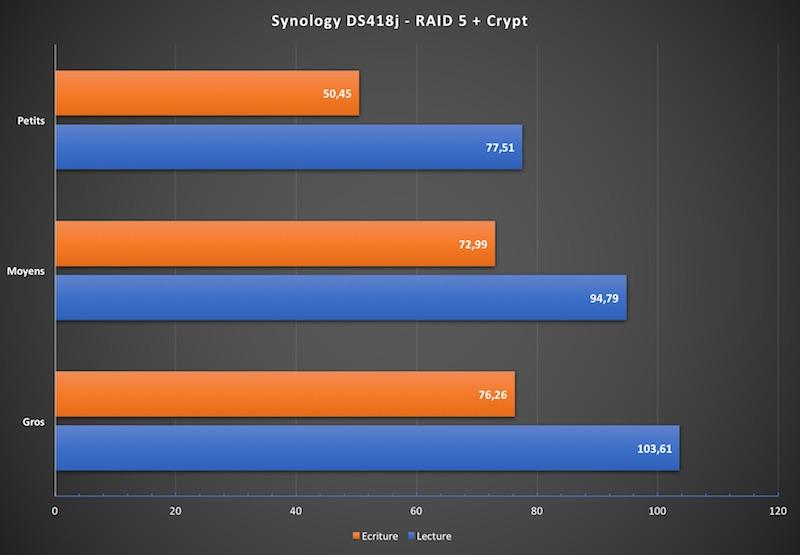 synology ds418j crypt transfert - NAS - Test du Synology DS418j : l'entrée de gamme performant