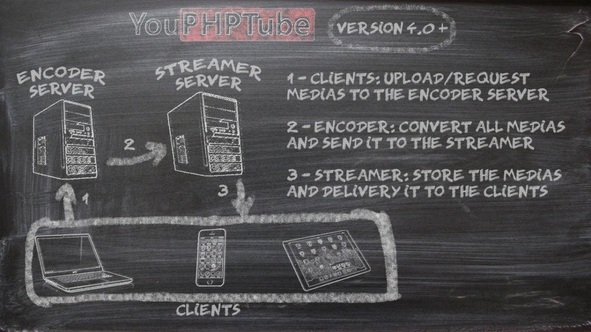 YouPHPTube 31 - YouPHPTube créez votre YouTube personnel sur votre NAS