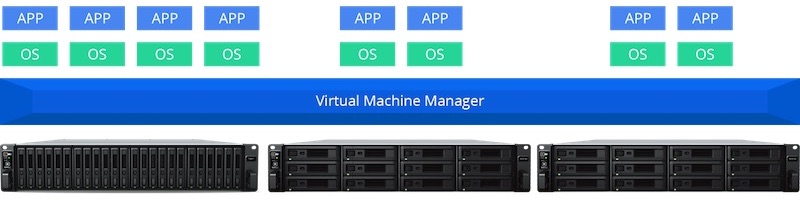 Synology VMM PRO Cluster - Synology lance Virtual Machine Manager Pro