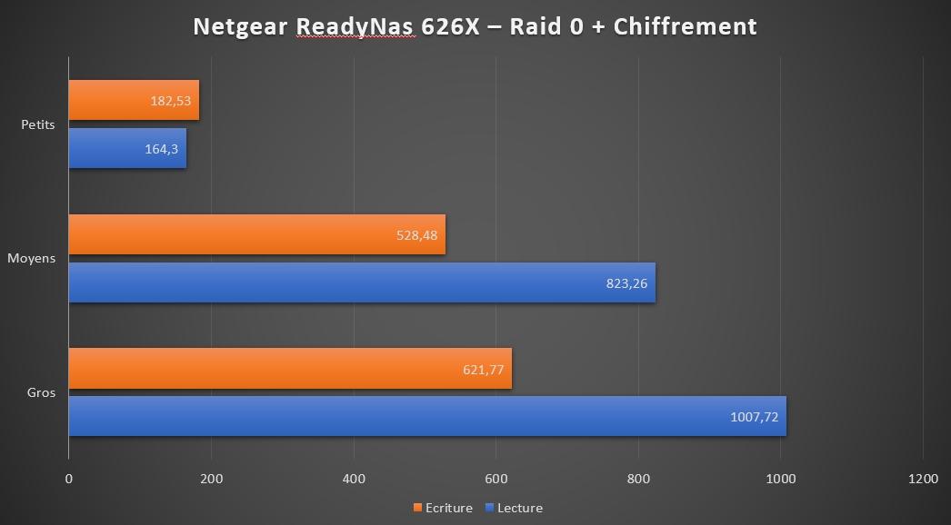 Netgear readynas 626x 24 - Test NAS Netgear ReadyNAS 626X, la puissance !