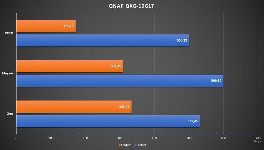 Perf QNAP QXG 10G1T SSD - QNAP QXG-10G1T - Test de la carte réseau 10 Gbits/s