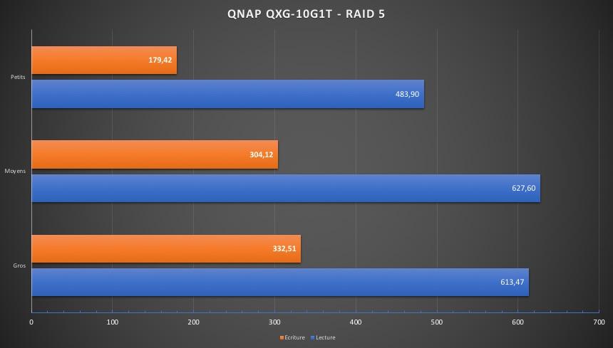 Perf QNAP QXG 10G1T SSD RAID5 - QNAP QXG-10G1T - Test de la carte réseau 10 Gbits/s