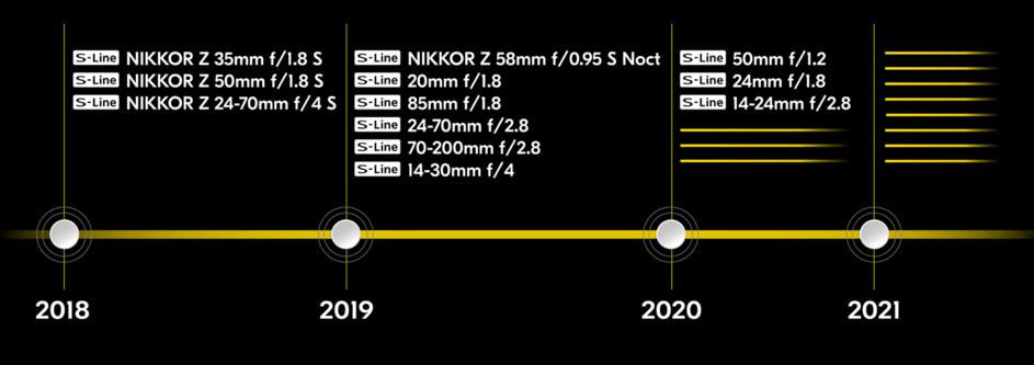 timeline Nikon - Nikon lance 2 hybrides Full Frame Z6 et Z7