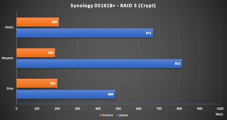 DS1618 Plus RAID5 Crypt - Test du NAS Synology DS1618+... jusqu'à 16 baies
