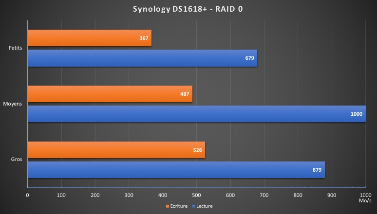 DS1618 performances - Test du NAS Synology DS1618+... jusqu'à 16 baies