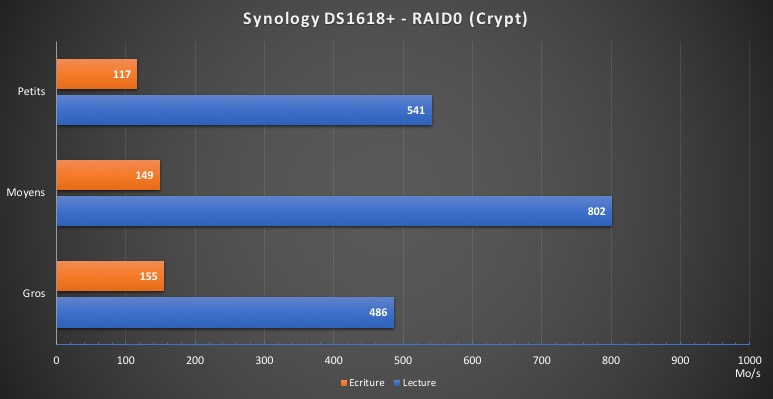 DS1618 performances Crypt - Test du NAS Synology DS1618+... jusqu'à 16 baies