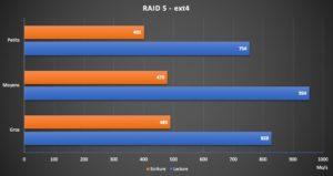 RAID5 ext4 300x159 - Btrfs ou ext4, lequel choisir ? (suite...)