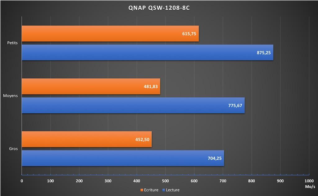 performance QNAP QSW 1208 8C - Test du switch QNAP : QSW-1208-8C (10 Gbit/s)