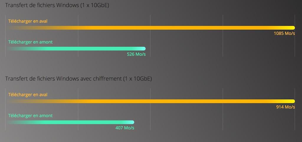 performance TS 332X - QNAP annonce l'arrivée du NAS TS-332X (10 Gbit/s)