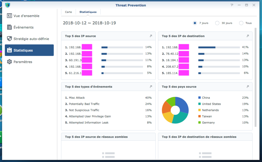 ThreatPrevention Stats 1024x635 - Synology SRM 1.2 - Threat Prevention