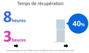 temps recuperation 300x178 - Synology DSM 7.0 et SRM 1.2...