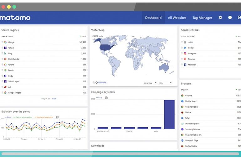 Matomo Browser Interface 770x508 - Mon retour d'expérience avec Matomo (anciennement Piwik)