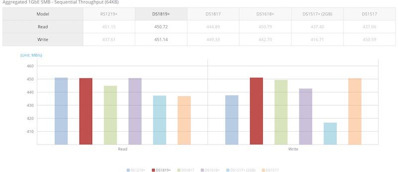aggegation 1GbE - Le NAS Synology DS1819+ est lancé...