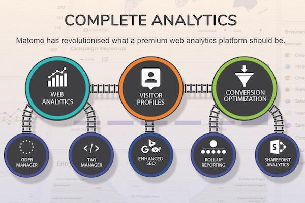 complete analytics - Mon retour d'expérience avec Matomo (anciennement Piwik)