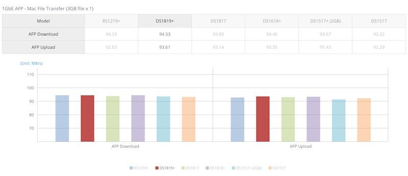 gigabit - Le NAS Synology DS1819+ est lancé...