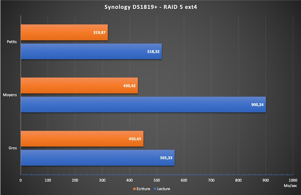 DS1819 RAID5 - Test du NAS Synology DS1819+