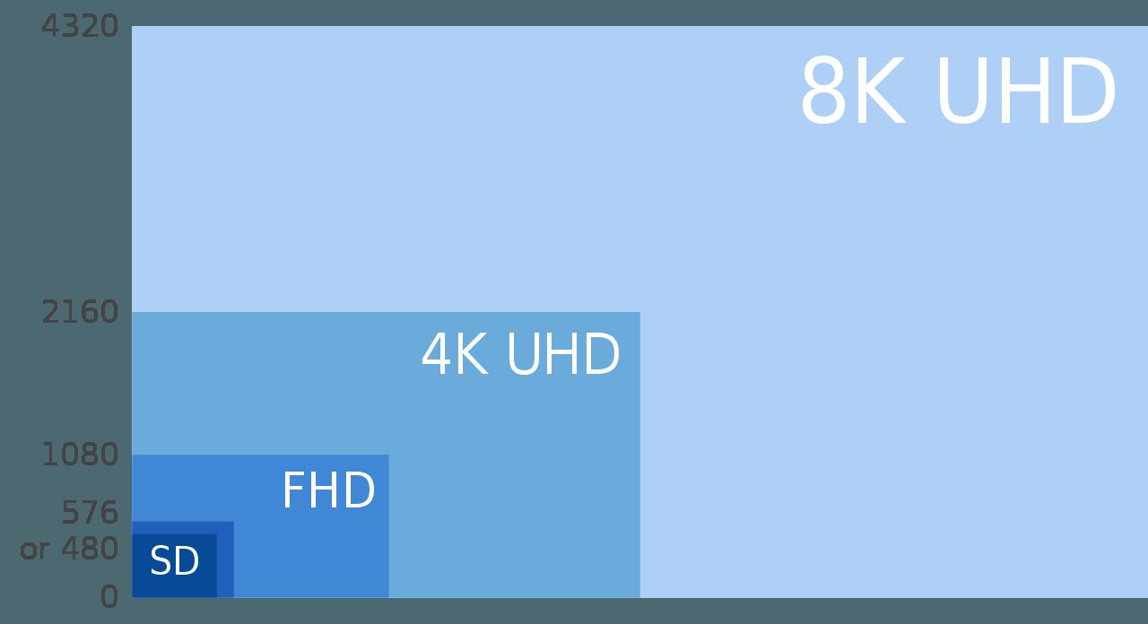 8k uhd 4k - PowerDVD 19 est disponible : vidéos 8K et 64 bits en natif