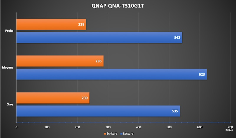 QNAP QNA T310G1T performances - Test du QNAP QNA-T310G1T : Adaptateur Thunderbolt 3 vers 10GbE