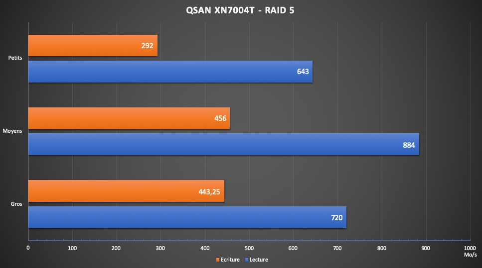 QSAN XN7004T performances - NAS - Test du QSAN XN7004T