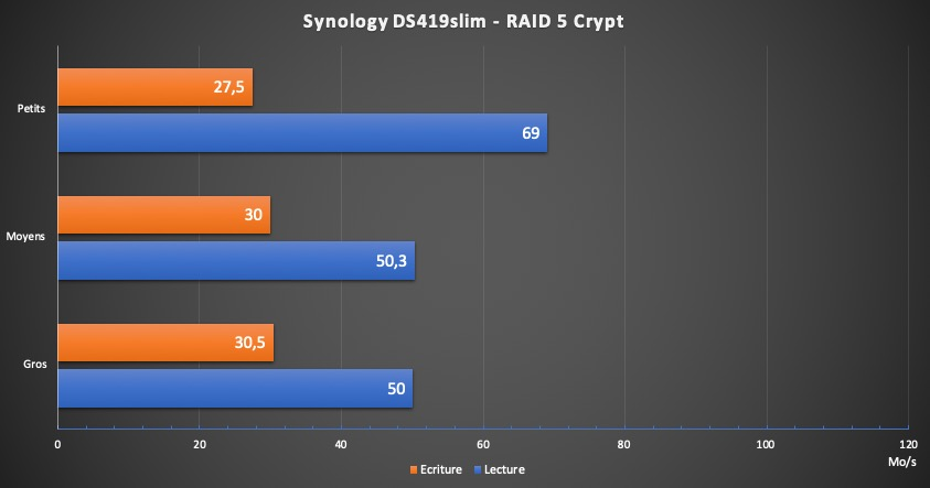 DS419slim performance crypt - Test NAS - Synology DS419slim