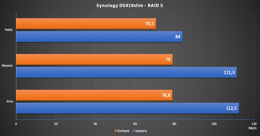 DS419slim performance - Test NAS - Synology DS419slim