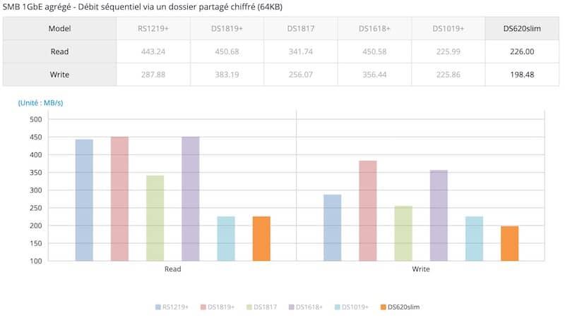 perf ds620slim - Synology lance le DS620slim : 6 baies, Intel J3355, 2Go de RAM, 2 USB 3.0 et 2 RJ45