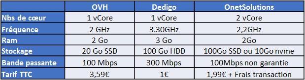 vps 5 - J'ai testé plusieurs VPS : DediGo et OnetSolution