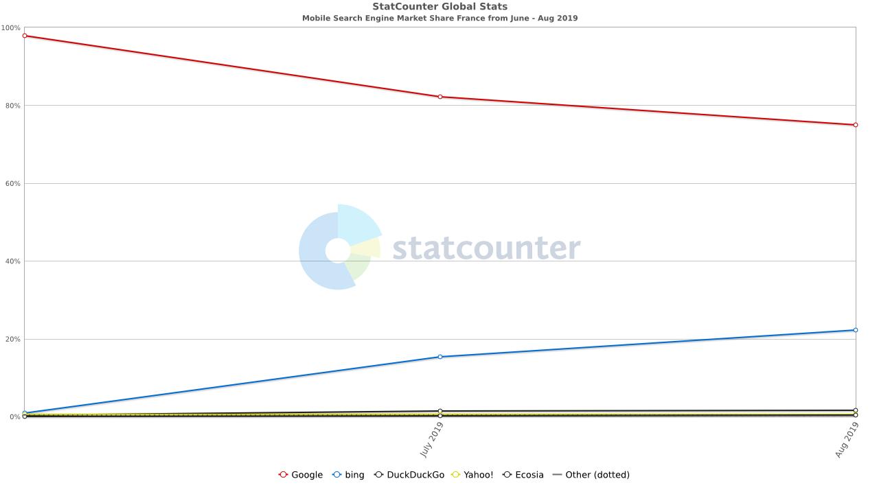mobile search engine FR august19 - Moteur de recherche : Google chute lourdement