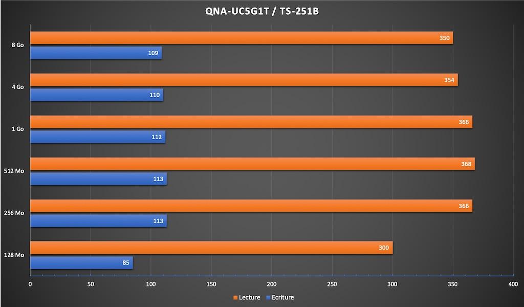 QNA 251B - Test du QNAP QNA-UC5G1T, un adaptateur réseau 5 Gbit/s à 90€