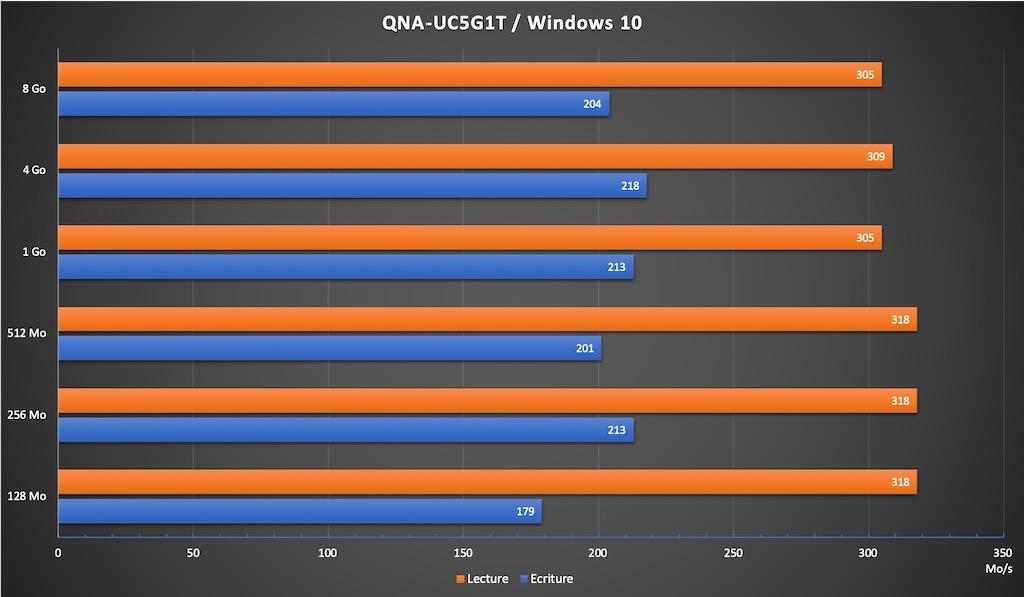 QNA WIN10 - Test du QNAP QNA-UC5G1T, un adaptateur réseau 5 Gbit/s à 90€