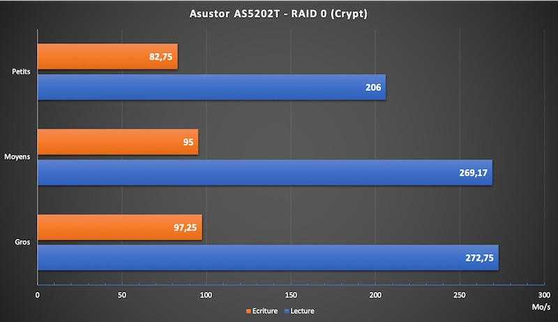 AS5202T Crypt - NAS - Test de l'Asustor AS5202T (Nimbustor 2)
