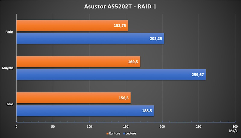 AS5202T performance RADI1 - NAS - Test de l'Asustor AS5202T (Nimbustor 2)