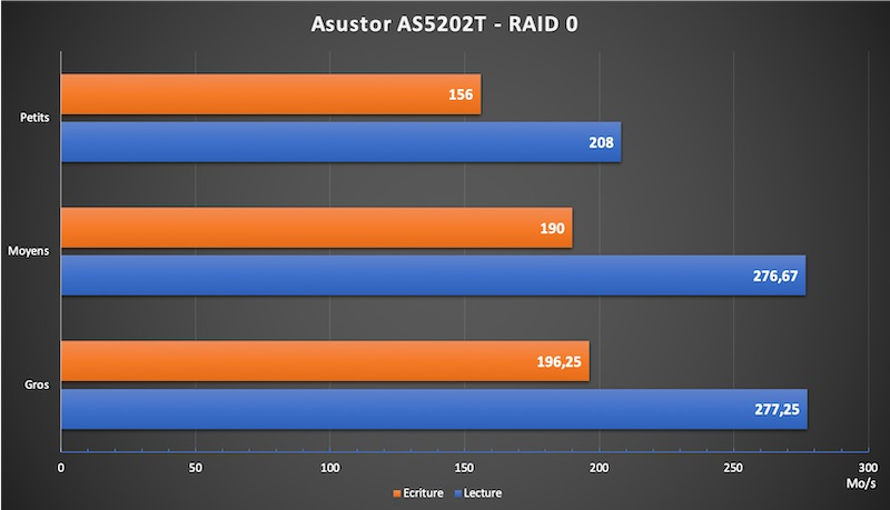 Asustor AS5202T RAID0 - NAS - Test de l'Asustor AS5202T (Nimbustor 2)