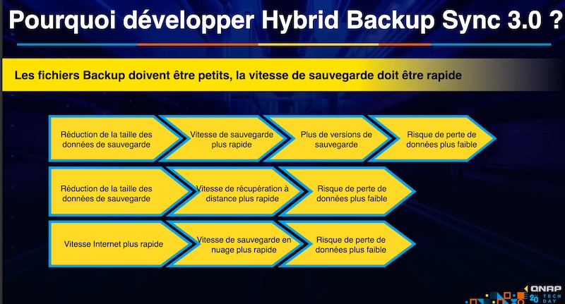 Hybrid Backup Sync 3 - QNAP TechDay 2020