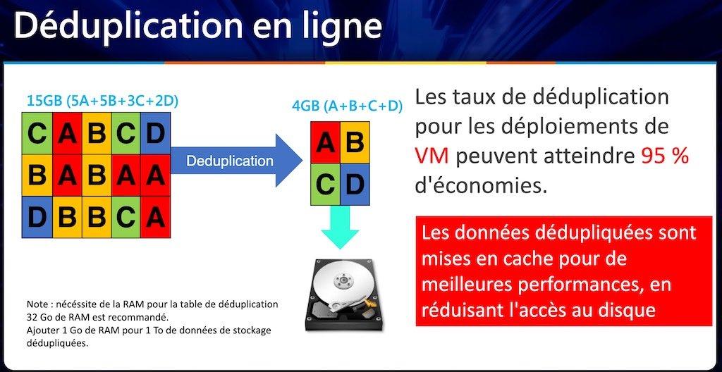 deduplication QNAP - QNAP TechDay 2020