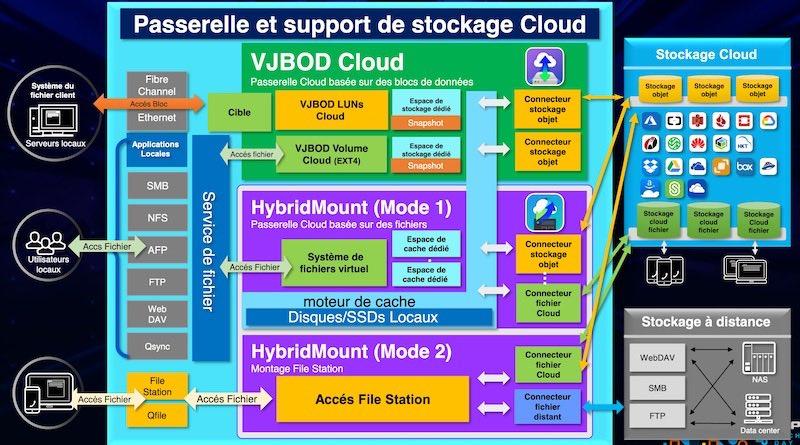 passerelle cloud - QNAP TechDay 2020