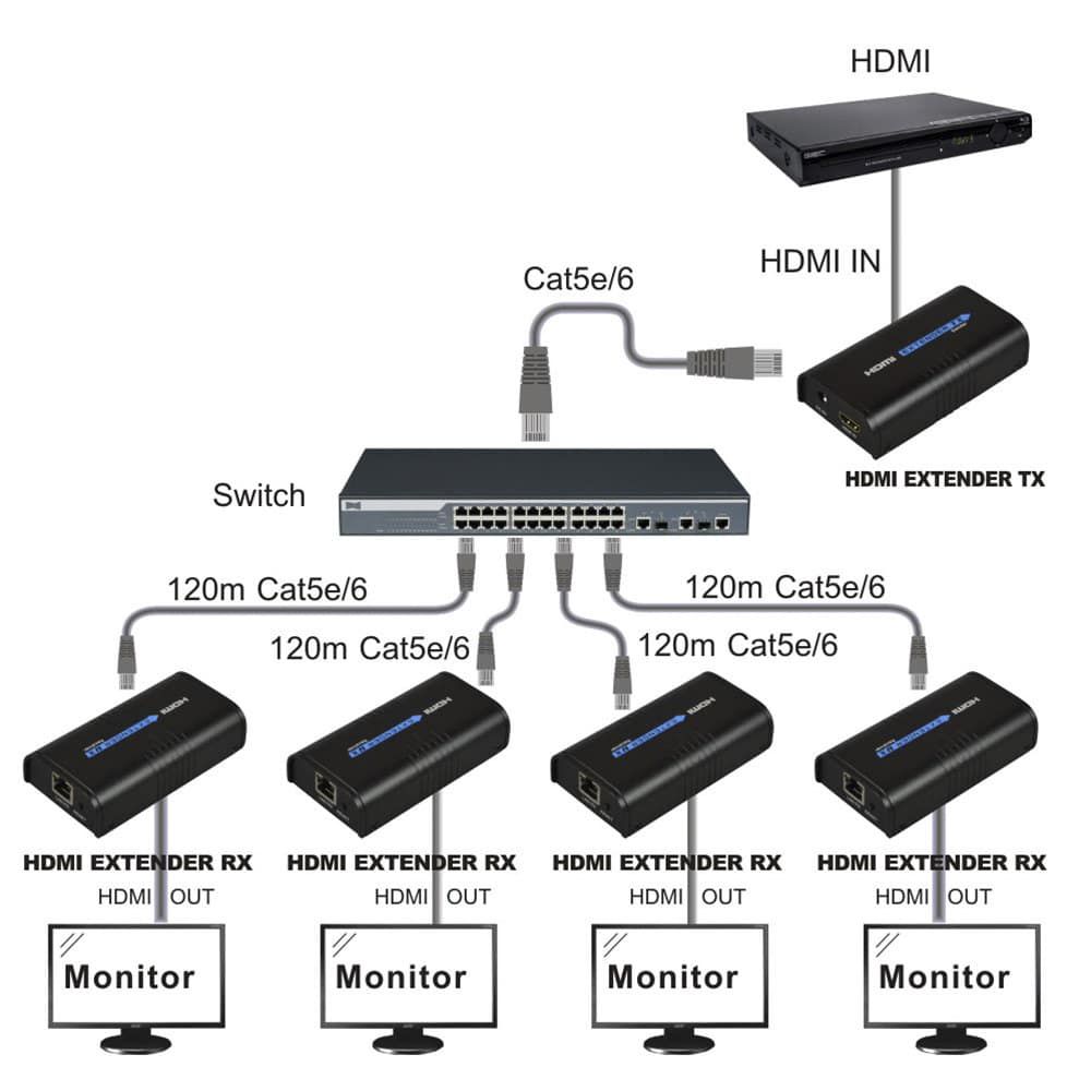 extender hdmi 1 - Extension HDMI par Ethernet