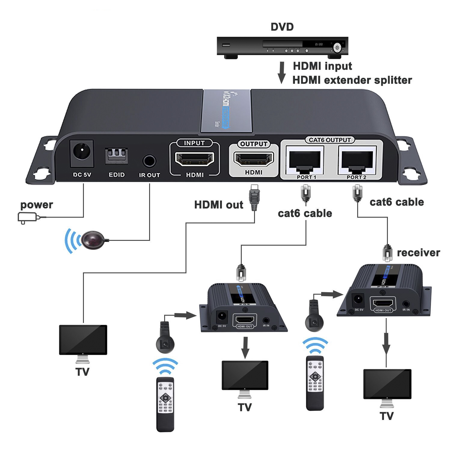 extender hdmi 3 - Extension HDMI par Ethernet