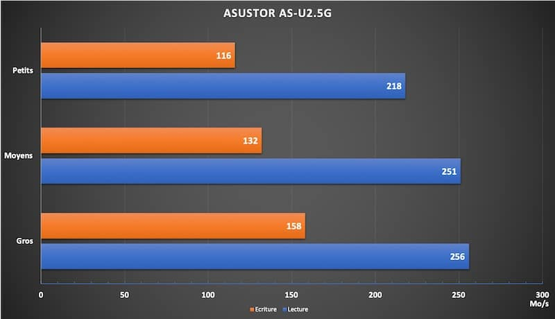 performances as u25G - Test de l'Asustor AS-U2.5G adaptateur réseau 2,5 Gbit/s à 45$