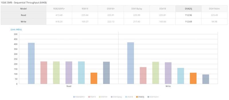 performances ds420j - NAS - Synology DS420j est annoncé (mise à jour)