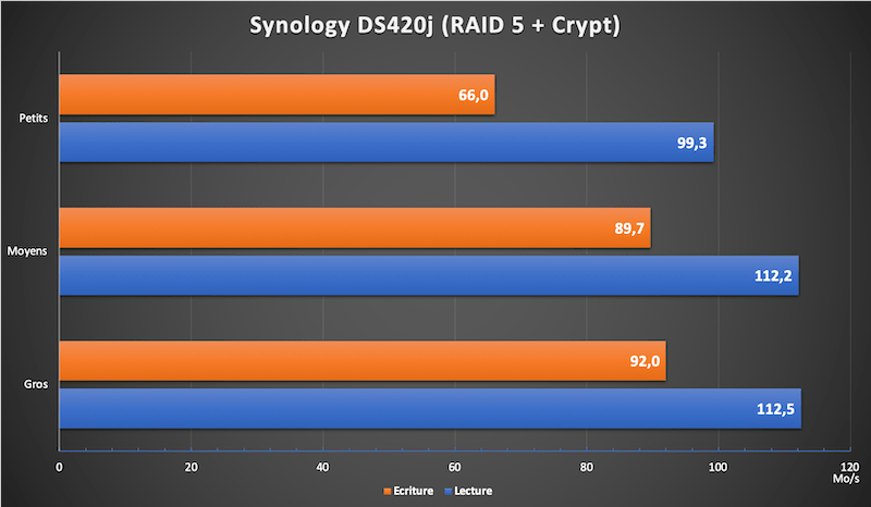 debit crypt DS420j - Test Synology DS420j : Performant et petit prix