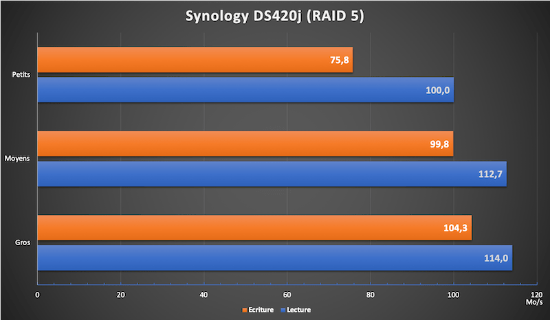 debits DS420j - Test Synology DS420j : Performant et petit prix