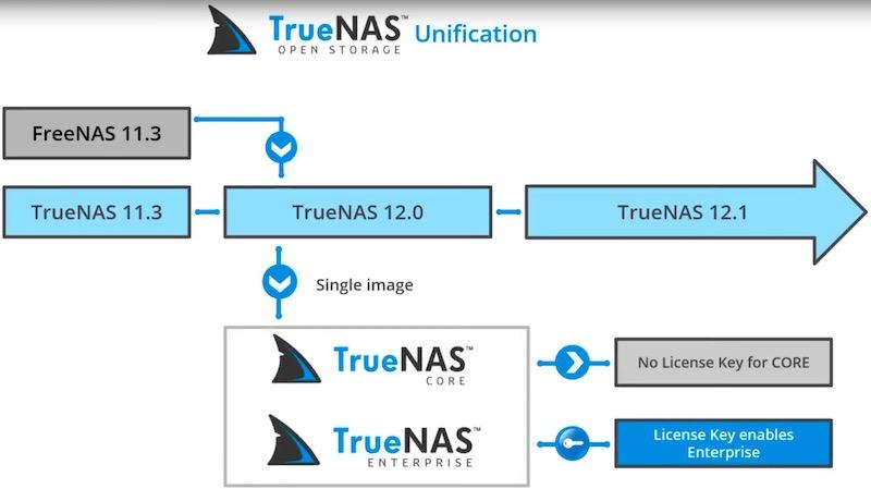 TrueNAS - FreeNAS devient TrueNAS
