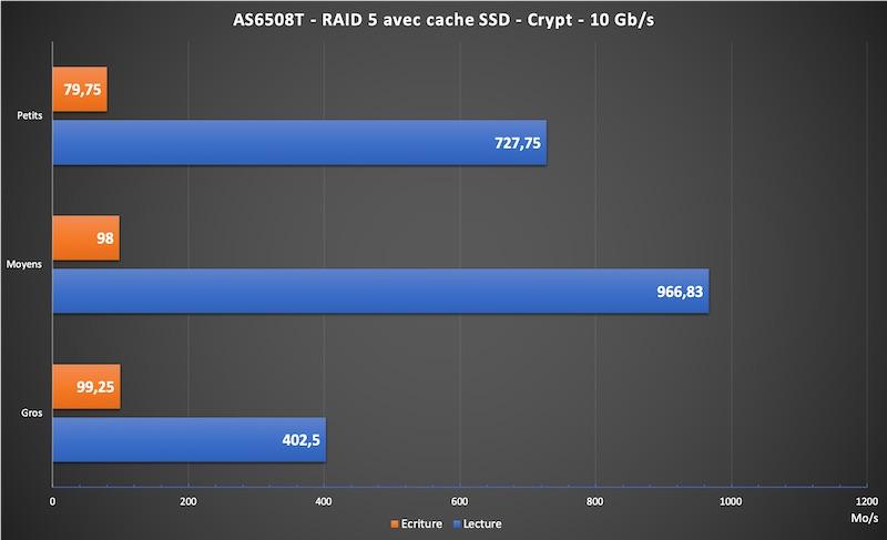 AS6508T crypt - NAS - Test de l'ASUSTOR AS6508T (Lockerstor 8)