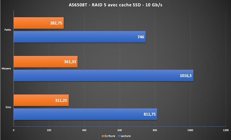 AS6508T - NAS - Test de l'ASUSTOR AS6508T (Lockerstor 8)
